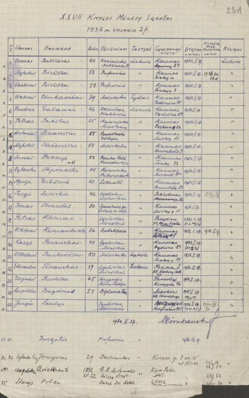 Viktoro Cimkausko sudarytas XXVII knygos mėgėjų sąrašas. Kaunas, 1936 m. vasario 27 d.
